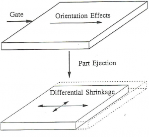 differential shrinkage