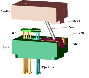 mold slide diagram