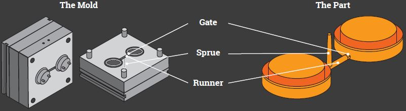 Runners and gates in plastic injection molding
