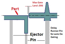 injection molding edge gate