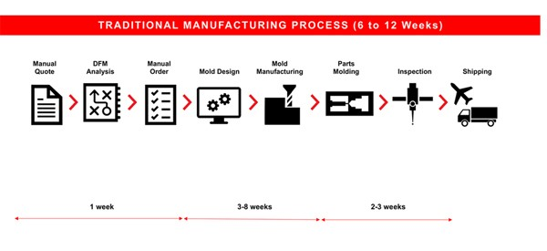 Rapid Molding vs. Traditional | Digital Manufacturing