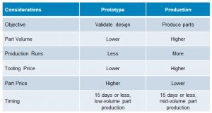 3D Printing Technology considerations for prototype and production