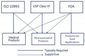 Requirements for medical injection molding