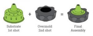 Overmolding for plastic injection molding