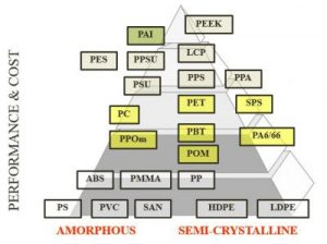 Performance and cost of materials for medical injection molding