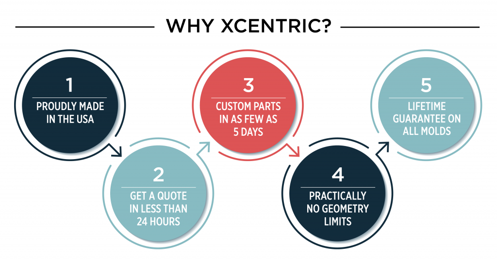 Top 5 Reasons Why Xcentric